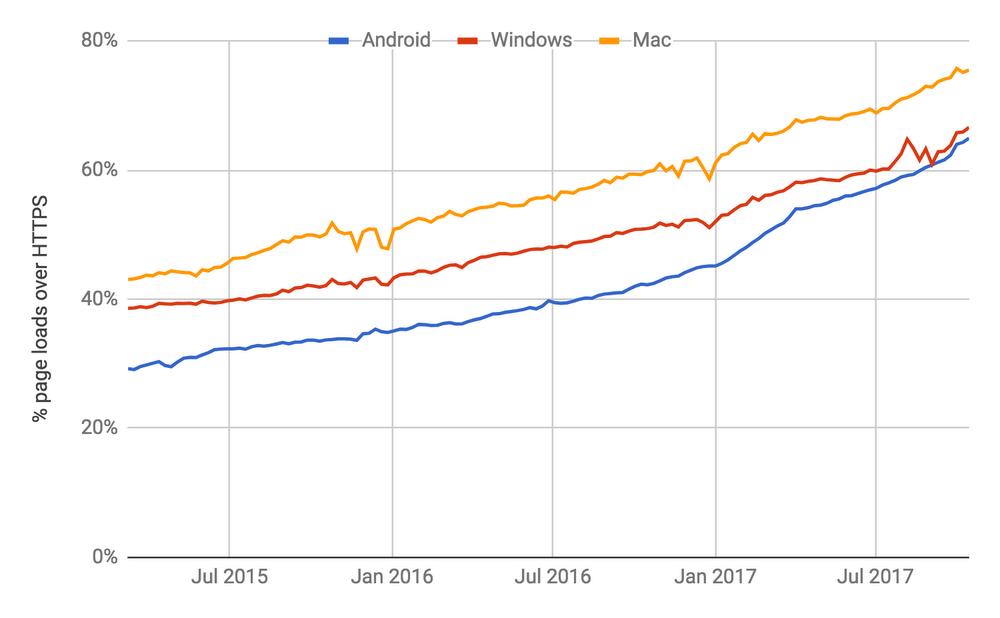 Ilość stron internetowych z HTTPS